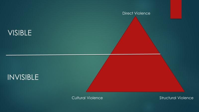 Galtungs Pyramid of Violence